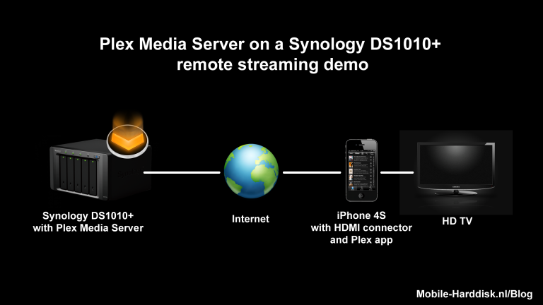 Synology DS1010+ met Plex Media Server, remote streaming demo video